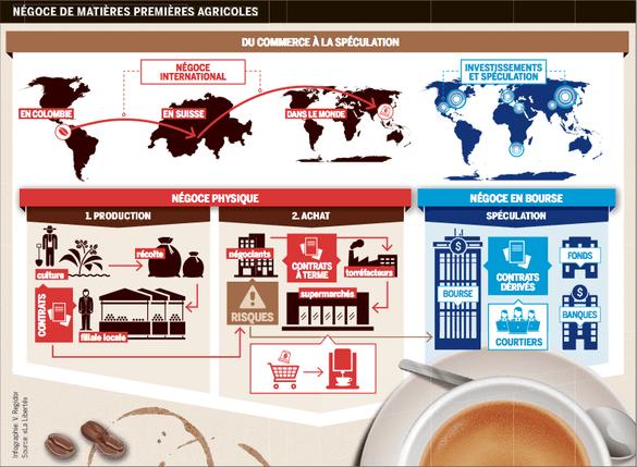 La spéculation sur les denrées alimentaires. © Valérie Régidor/La Liberté