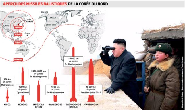 Feu follet nord-Coréen