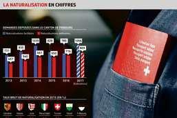 Le passeport suisse plus dur à obtenir