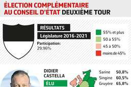 Victoire sans appel de Didier Castella