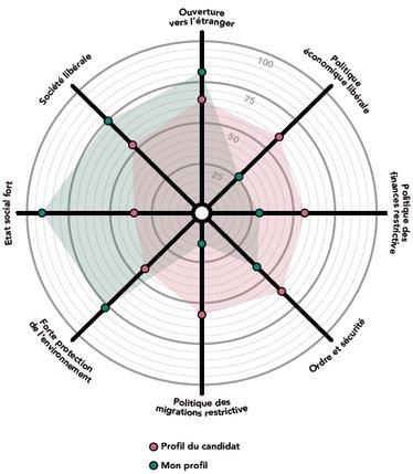 Le « smartspider » représente les positions politiques de chacun selon différentes thématiques et permet de les comparer à celles des candidats. © Smartvote
